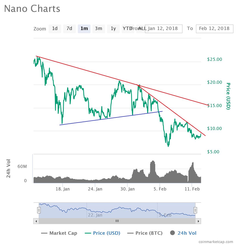 Имеет ли Nano (XRB) потенциал для роста?.