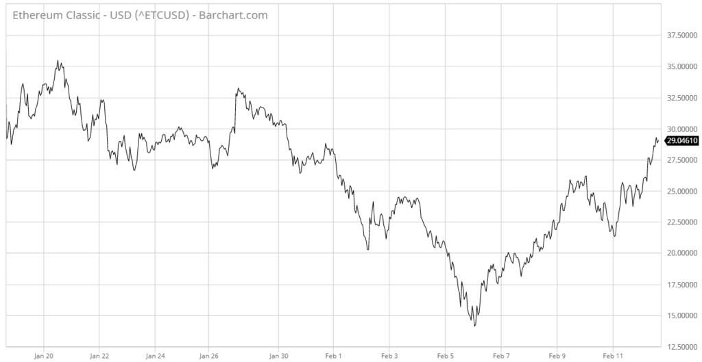 Криптовалютный рынок восстанавливается.