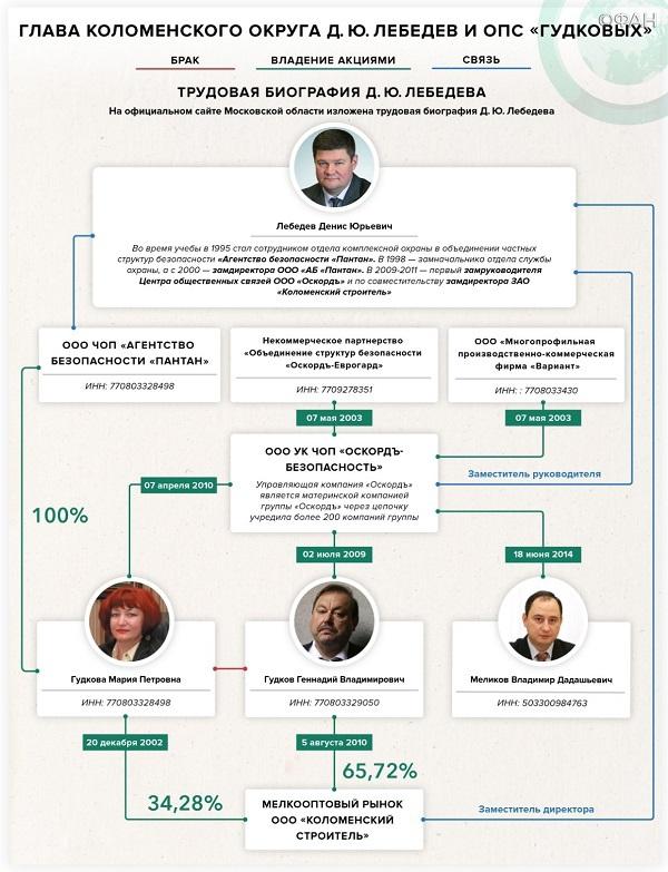 Семья Гудковых богатеет на подмосковных свалках и выбивании долгов. 404113.jpeg