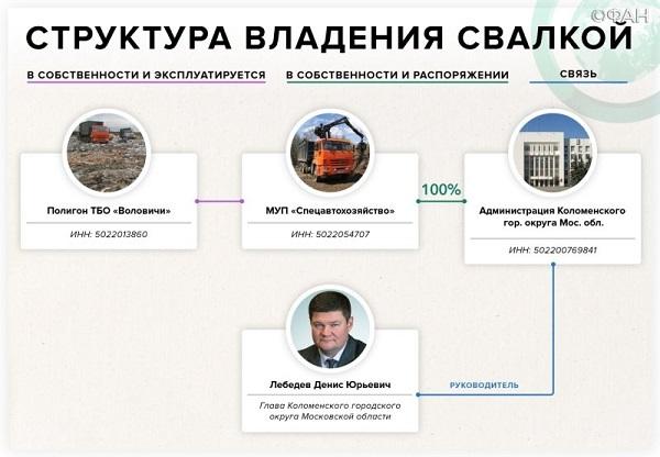 Семья Гудковых богатеет на подмосковных свалках и выбивании долгов. 404114.jpeg