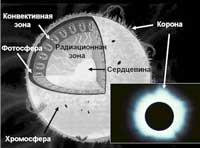 Солнечную корону разогревает нанопламя