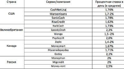 Микрофинансирование в России и в мире. 289179.jpeg