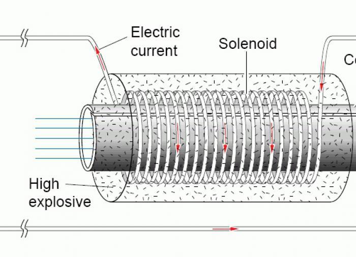 Устройство взрывного соленоида