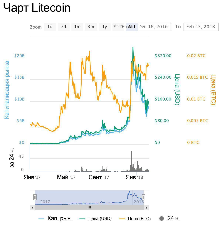 Обзор Litecoin за 7 лет.