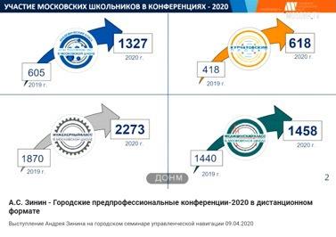 Предпрофессиональные конференции московских школьников проходят в диста. 407304.jpeg