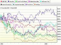 Цены российских акций выросли