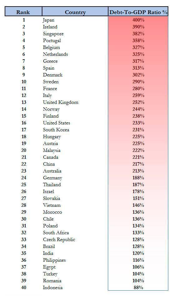 Топ стран мира, у которых долг за 300% к ВВП. 313359.jpeg