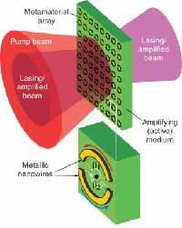 Микролазер разбрасывается лучами