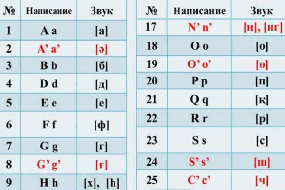 Взяли паузу: Казахстан недоволен новым алфавитом. 383424.jpeg
