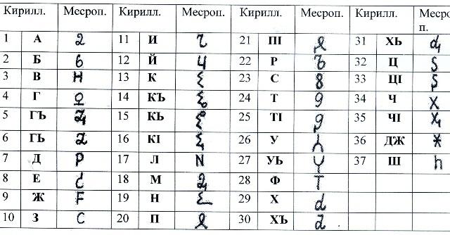 Ученые объяснили сходство алфавитов разных народов мира. Ученые объяснили сходство алфавитов разных народов мира