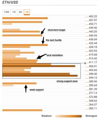 Анализ цен трёх токенов: BTC, ETH, XRP.