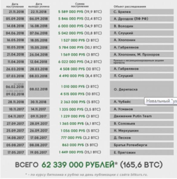Стало известно, какую сумму вывел Навальный с биткоин-кошельков на заграничные поездки. 403538.jpeg