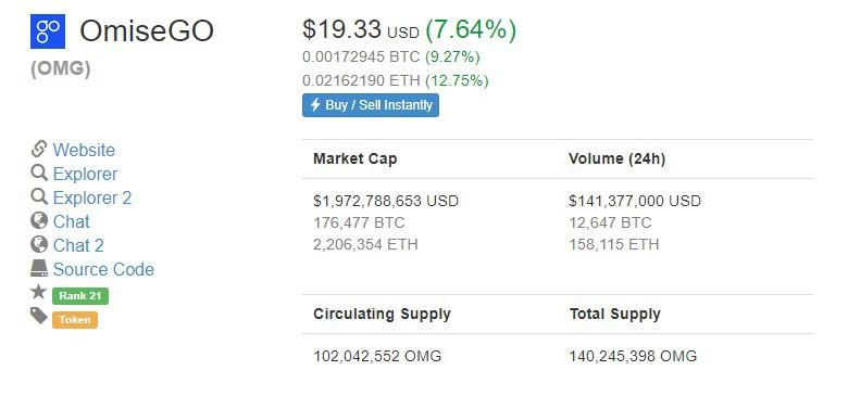 Рынок падает, OmiseGo растёт.
