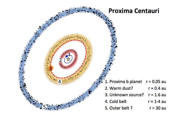 У Проксимы Центавра нашли неизвестное вращающееся тело. У Проксимы Центавра нашли неизвестное вращающееся тело