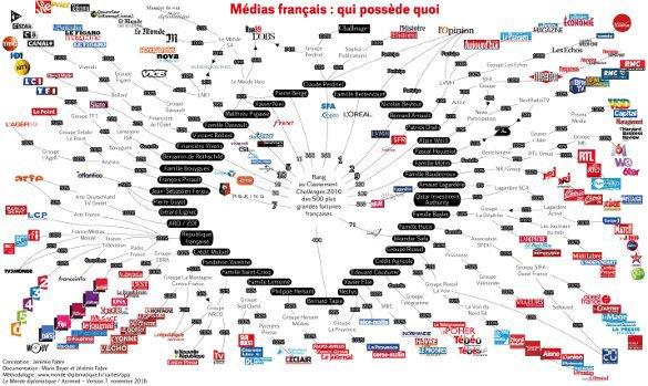 Свобода слова по-французски: Кто владеет СМИ (схема)
