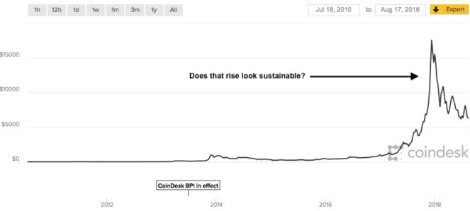 Инвесторы паникуют: биткоин упал на 50% за год.