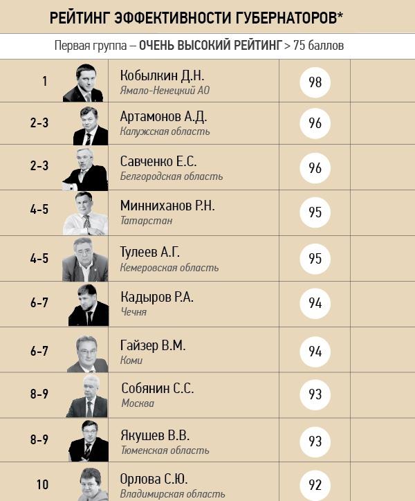 Фонд Костина зафиксировал рейтинги губернаторов. 302993.jpeg