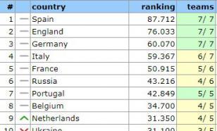 Таблица коэффициентов УЕФА. Португалия пока не догнала Россию