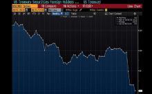 Вывод сделан: Россия рассталась с гособлигациями США