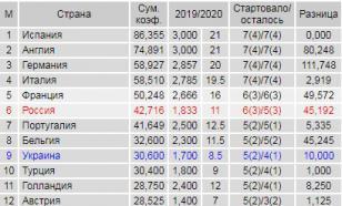 Таблица коэффициентов УЕФА: Россия теряет преимущество