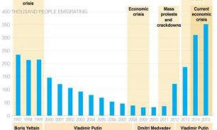 Соцсети: Хватит публиковать бредовую картинку с ростом эмиграции!