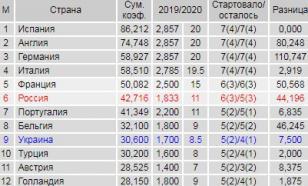 Таблица коэффициентов УЕФА: Португалия сократила отставание от России