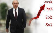 Gallup: популярность Путина в мире взлетает