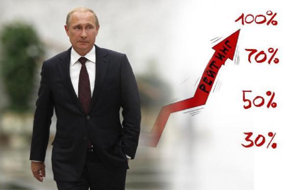 Владимир Путин возглавил рейтинг доверия населения политикам