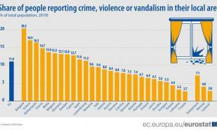 Евростат: болгары первые в ЕС по преступности, насилию и вандализму