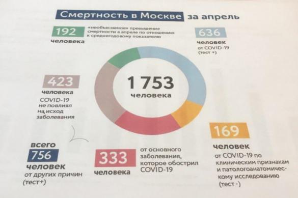 Путаница с цифрами? Несколько вопросов к мэрии Москвы