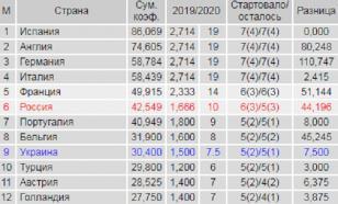 Таблица коэффициентов УЕФА: Россия увеличила отрыв до восьми очков