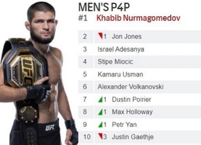 Хабиб заявил, что возглавил сводный рейтинг UFC