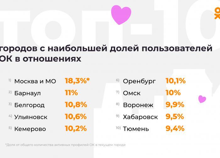 ОК: Москва возглавила рейтинг самых любвеобильных городов