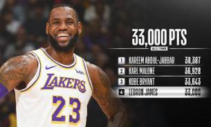 Леброн Джеймс набрал 33 тысячи очков и стал четвертым в НБА
