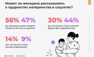 Исследование ОК: 56% матерей хотят открыто делиться проблемами в соцсетях