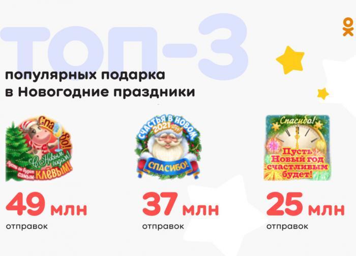 """Миллиард подарков: как в """"Одноклассниках"""" встретили Новый год"""