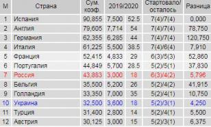 Португалия оторвалась от России в таблице коэффициентов УЕФА