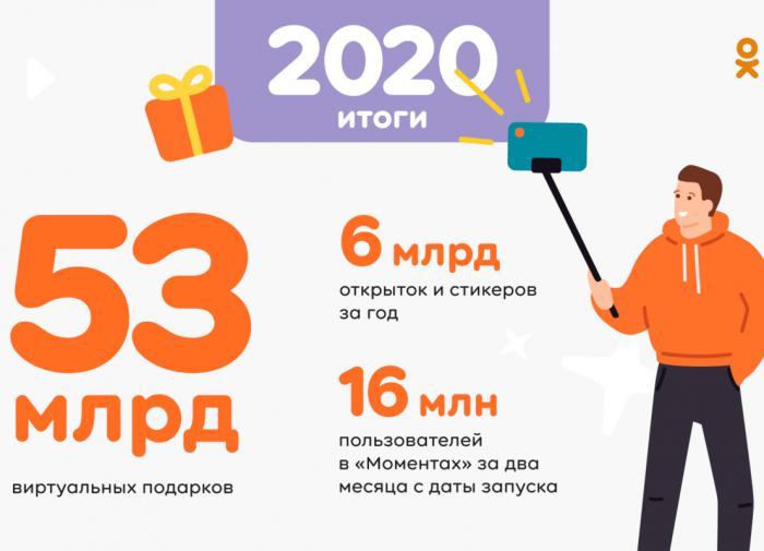 """За 2020 год """"ОК"""" выплатит разработчикам мобильных игр 970 млн рублей"""