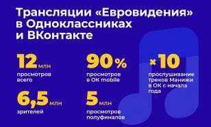Конкурс Евровидение набрал в России более 20 млн просмотров