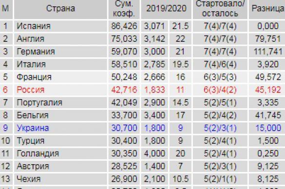 Таблица коэффициентов УЕФА: у России большие проблемы