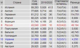 Сегодня Португалия может обойти Россию в таблице коэффициентов УЕФА