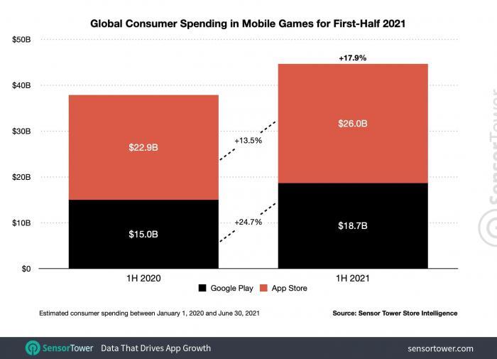 Траты на мобильные игры в 2021 году