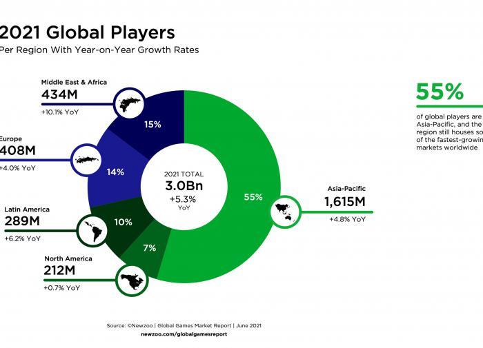 Число игроков по регионам в 2021 году