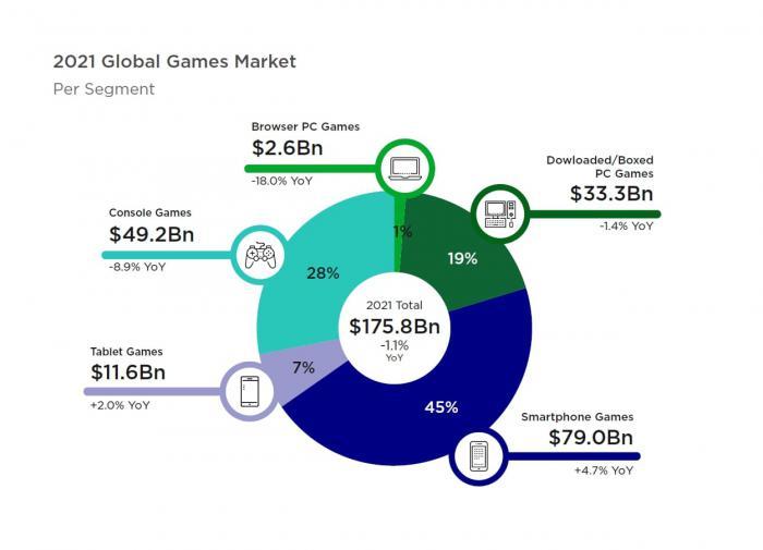 Выручка от видеоигр в 2021 году по сегментам